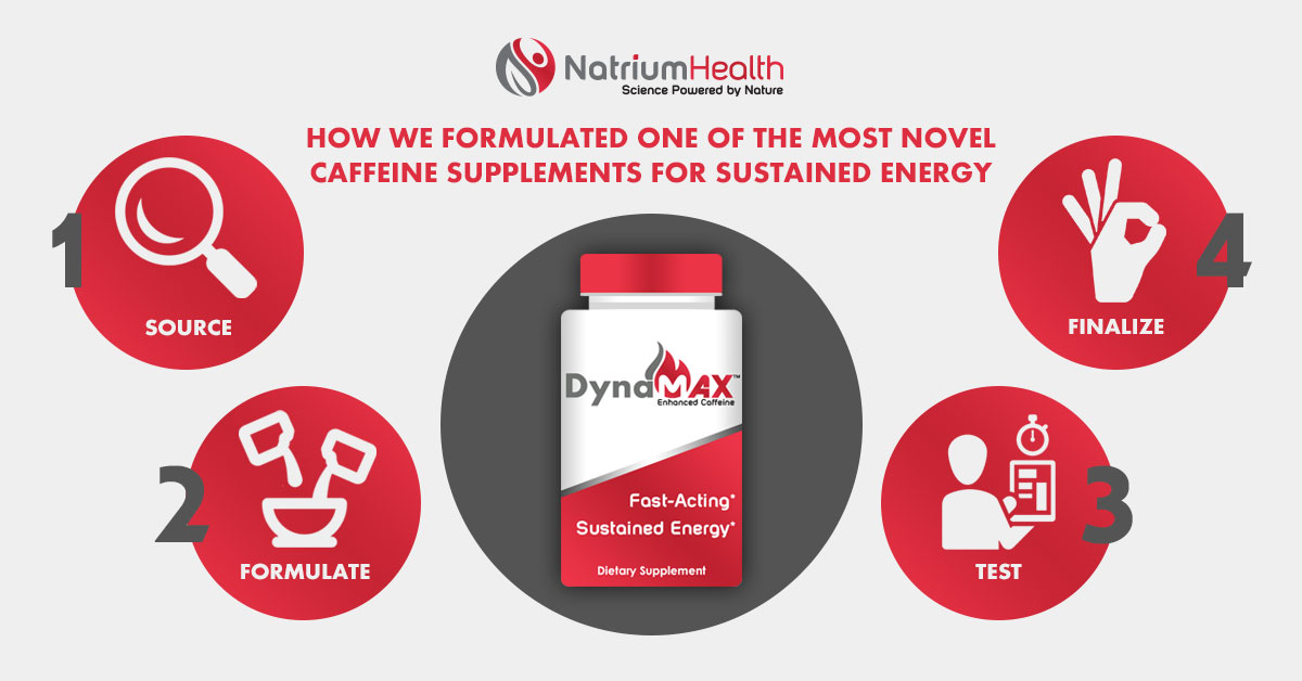 DynaMAX Enhanced Caffeine: How We Fornulated One Of The Most Novel Caffeine Supplements For Sustained Energy